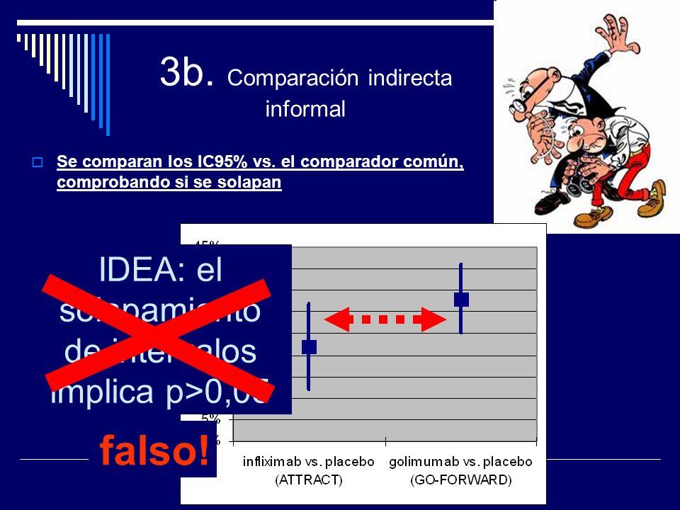 3b. Comparación indirecta informal Se comparan los IC95% vs. el comparador común, comprobando si se solapan IDEA: el solapamiento de intervalos implic