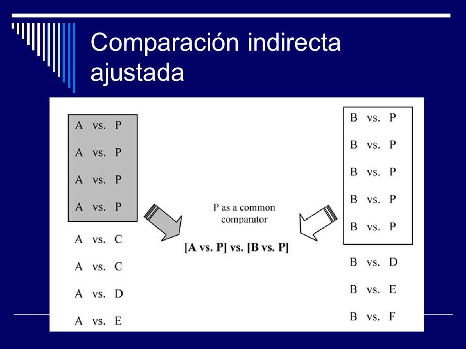 Comparación indirecta ajustada