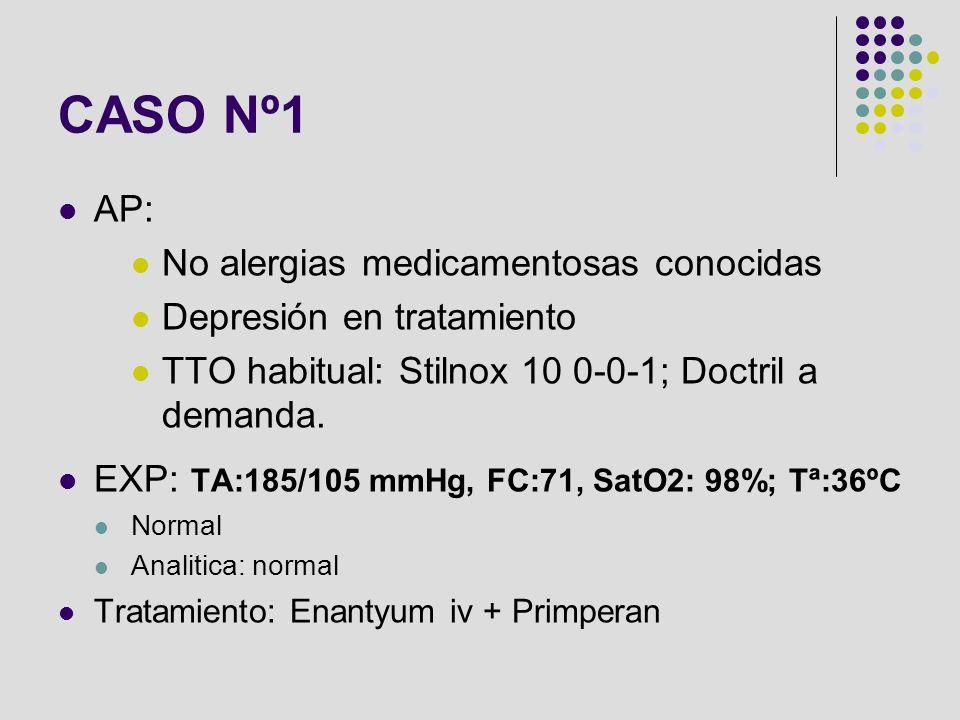 CASO Nº1 AP: No alergias medicamentosas conocidas Depresión en tratamiento TTO habitual: Stilnox 10 0-0-1; Doctril a demanda. EXP: TA:185/105 mmHg, FC