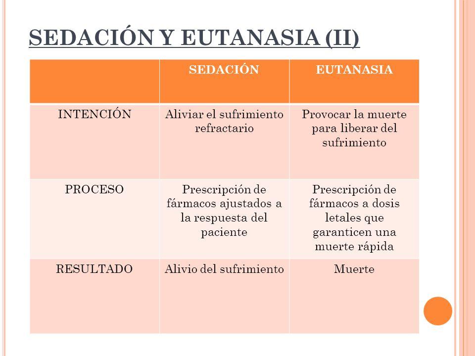 SEDACIÓN Y EUTANASIA (II) SEDACIÓNEUTANASIA INTENCIÓNAliviar el sufrimiento refractario Provocar la muerte para liberar del sufrimiento PROCESOPrescri