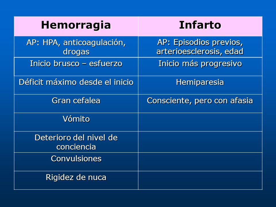 HemorragiaInfarto AP: HPA, anticoagulación, drogas AP: Episodios previos, arterioesclerosis, edad Inicio brusco – esfuerzo Inicio más progresivo Défic