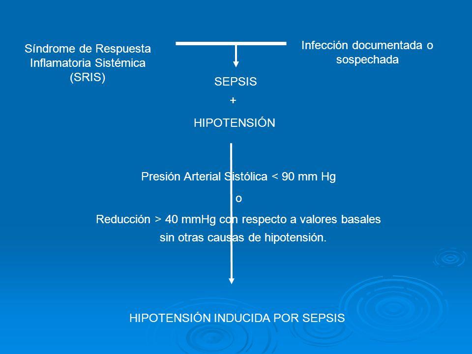 SEPSIS Síndrome de Respuesta Inflamatoria Sistémica (SRIS) Infección documentada o sospechada Presión Arterial Sistólica < 90 mm Hg o Reducción > 40 m