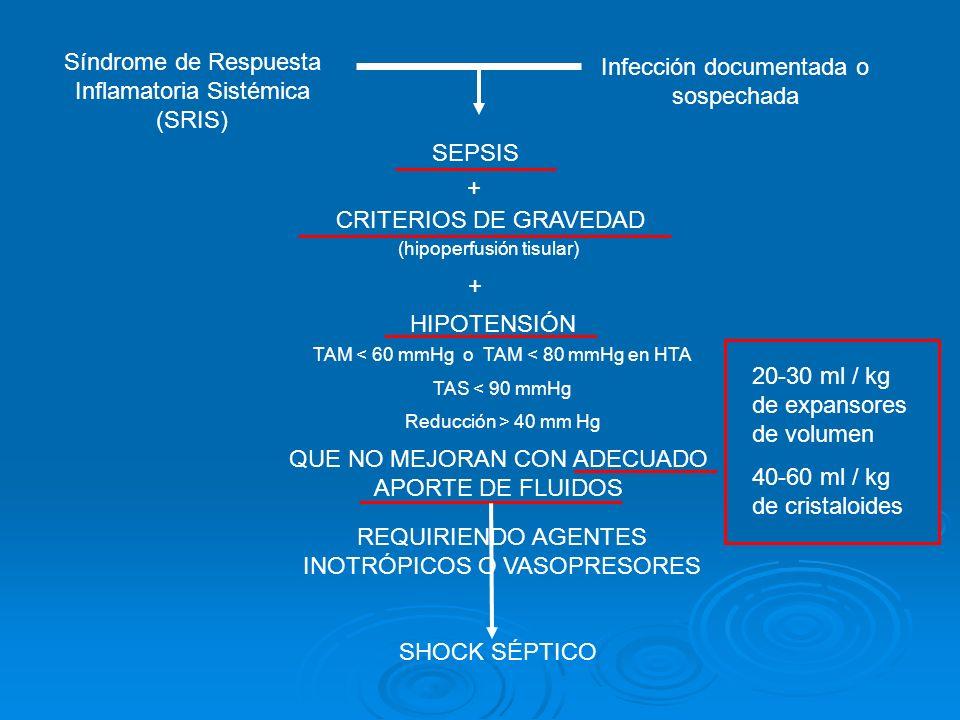 SHOCK SÉPTICO Síndrome de Respuesta Inflamatoria Sistémica (SRIS) Infección documentada o sospechada SEPSIS + HIPOTENSIÓN + TAM < 60 mmHg o TAM < 80 m