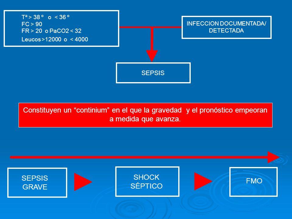 SEPSIS GRAVE SHOCK SÉPTICO FMO SEPSIS INFECCION DOCUMENTADA/ DETECTADA Tª > 38 º o 90 FR > 20 o PaCO2 12000 o < 4000 Constituyen un continium en el qu