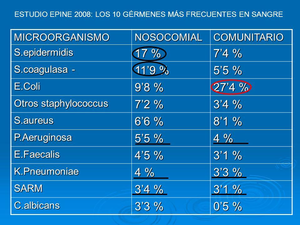 MICROORGANISMONOSOCOMIALCOMUNITARIO S.epidermidis 17 % 74 % S.coagulasa - 119 % 55 % E.Coli 98 % 274 % Otros staphylococcus 72 % 34 % S.aureus 66 % 81