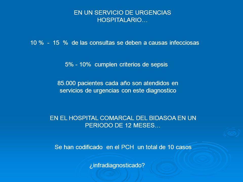 EN UN SERVICIO DE URGENCIAS HOSPITALARIO… 10 % - 15 % de las consultas se deben a causas infecciosas 5% - 10% cumplen criterios de sepsis 85.000 pacie