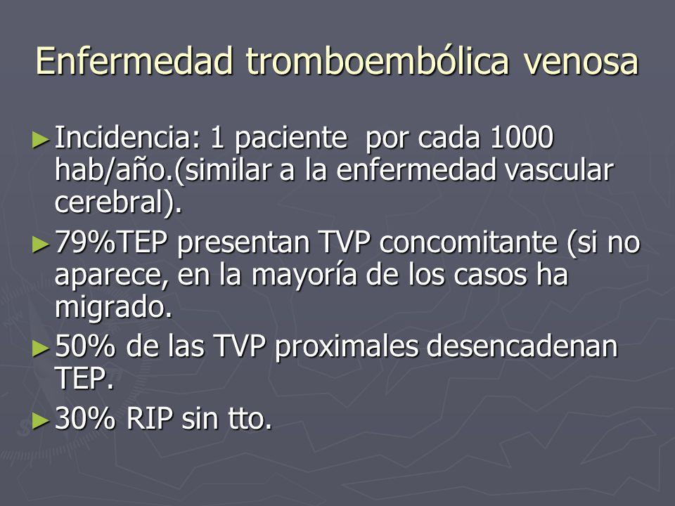 Enfermedad tromboembólica venosa Incidencia: 1 paciente por cada 1000 hab/año.(similar a la enfermedad vascular cerebral). Incidencia: 1 paciente por