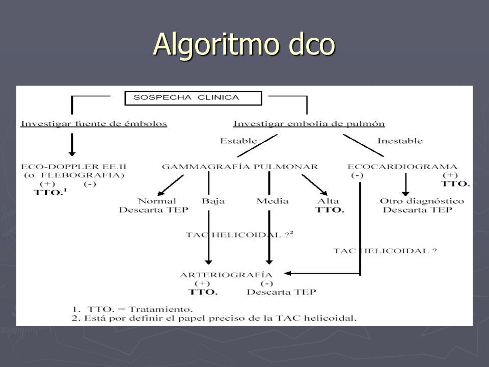 Algoritmo dco