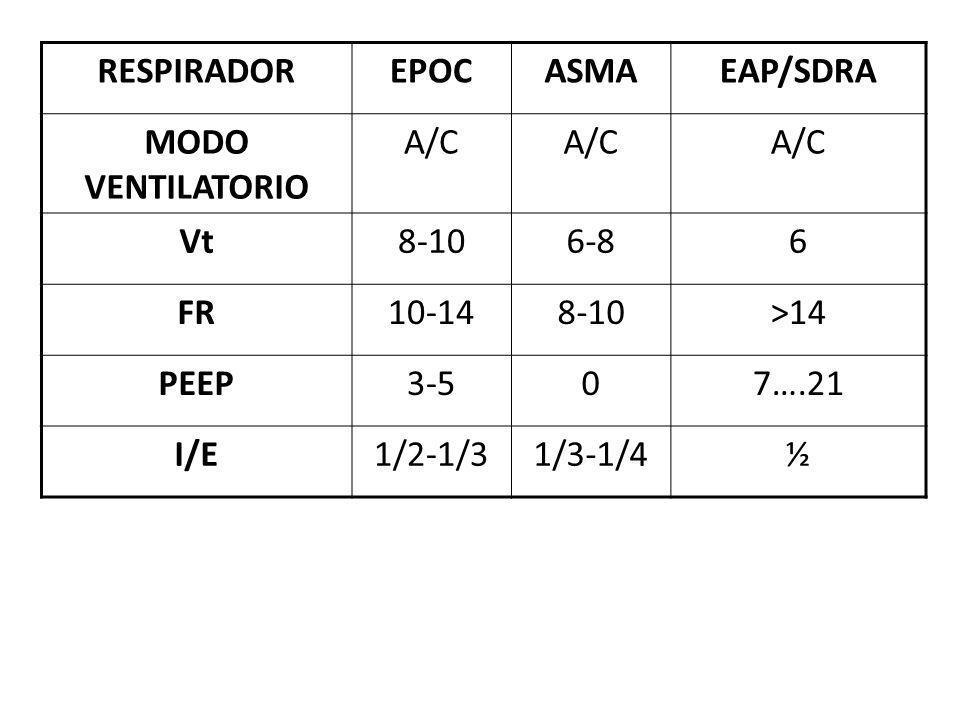 RESPIRADOREPOCASMAEAP/SDRA MODO VENTILATORIO A/C Vt8-106-86 FR10-148-10>14 PEEP3-507….21 I/E1/2-1/31/3-1/4½