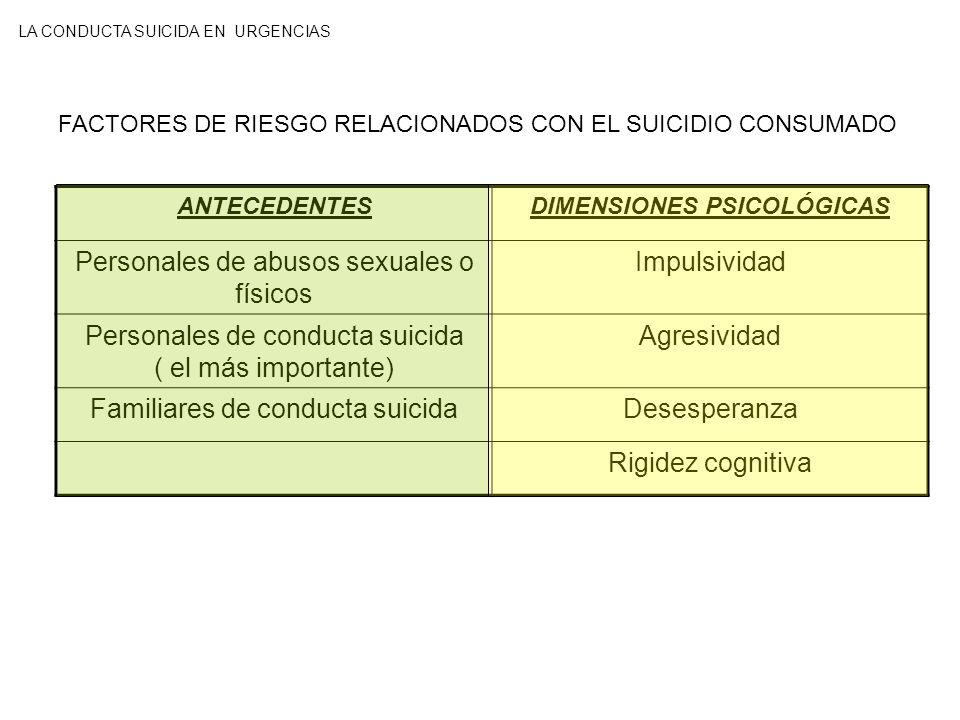 FACTORES DE RIESGO RELACIONADOS CON EL SUICIDIO CONSUMADO ANTECEDENTESDIMENSIONES PSICOLÓGICAS Personales de abusos sexuales o físicos Impulsividad Pe