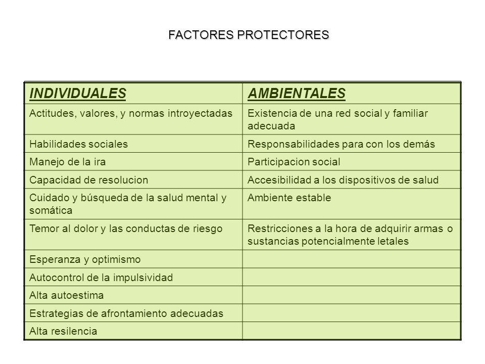 FACTORES PROTECTORES INDIVIDUALESAMBIENTALES Actitudes, valores, y normas introyectadasExistencia de una red social y familiar adecuada Habilidades so