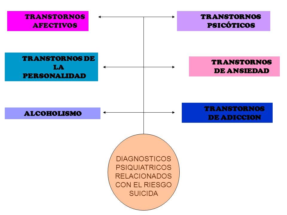 TRANSTORNOS AFECTIVOS TRANSTORNOS PSICÓTICOS ALCOHOLISMO TRANSTORNOS DE ADICCION TRANSTORNOS DE LA PERSONALIDAD TRANSTORNOS DE ANSIEDAD DIAGNOSTICOS P