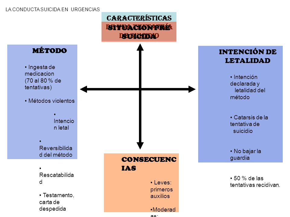 Características de una Tentativa de SUICIDio SITUACION PRE SUICIDA MÉTODO Ingesta de medicacion (70 al 80 % de tentativas) Métodos violentos Intencio
