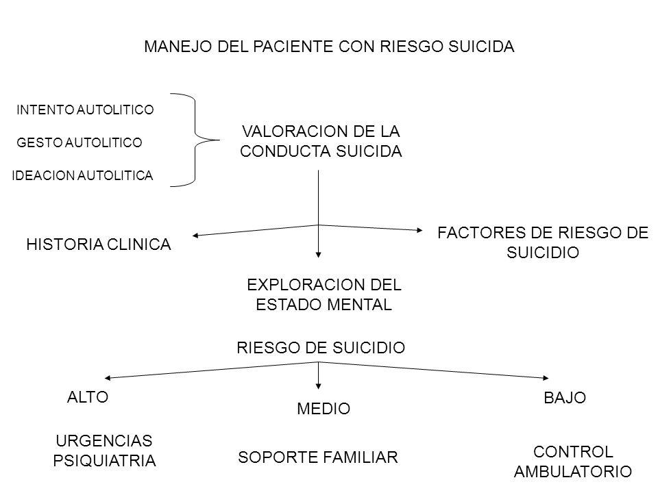 MANEJO DEL PACIENTE CON RIESGO SUICIDA VALORACION DE LA CONDUCTA SUICIDA INTENTO AUTOLITICO GESTO AUTOLITICO IDEACION AUTOLITICA FACTORES DE RIESGO DE
