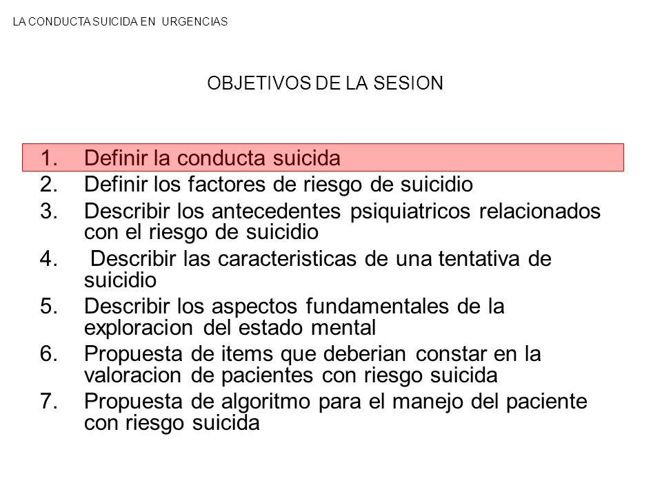DEFINIR LA CONDUCTA SUICIDA SUICIDIO CONSUMADO Acto AUTOINFLINGIDO con resultado LETAL CON CONOCIMIENTO DE LA LETALIDAD del acto La MUERTE se ve como un INSTRUMENTO PARA OBTENER CAMBIOS deseables en la actividad consciente y en el medio social INTENTO DE SUICIDIO O INTENTO AUTOLÍTICO Acto AUTOINFLINGIDO con resultado NO LETAL SUICIDIO FRUSTRADO La intervención de un AGENTE ACCIDENTAL e imprevisible IMPIDE LA CONSUMACION.