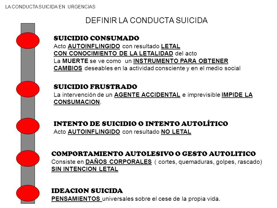 EPIDEMIOLOGIA DE LA CONDUCTA SUICIDA SUICIDIO CONSUMADO En paises occidentales 3 - 40 casos/100.000 hab/año En España 94 casos/100.000 habitantes/año INTENTO DE SUICIDIO O INTENTO AUTOLÍTICO En Europa se estima en 165 - 200/100.000 hab/año.