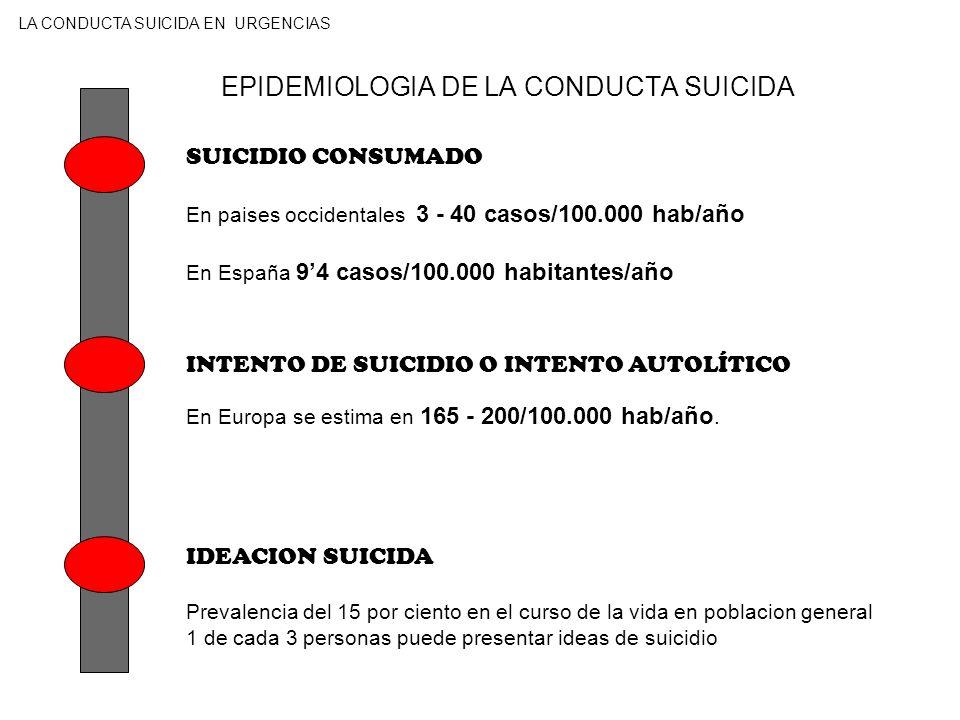 EPIDEMIOLOGIA DE LA CONDUCTA SUICIDA SUICIDIO CONSUMADO En paises occidentales 3 - 40 casos/100.000 hab/año En España 94 casos/100.000 habitantes/año