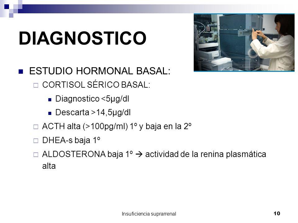 Insuficiencia suprarrenal10 DIAGNOSTICO ESTUDIO HORMONAL BASAL: CORTISOL SÉRICO BASAL: Diagnostico <5µg/dl Descarta >14,5µg/dl ACTH alta (>100pg/ml) 1º y baja en la 2º DHEA-s baja 1º ALDOSTERONA baja 1º actividad de la renina plasmática alta