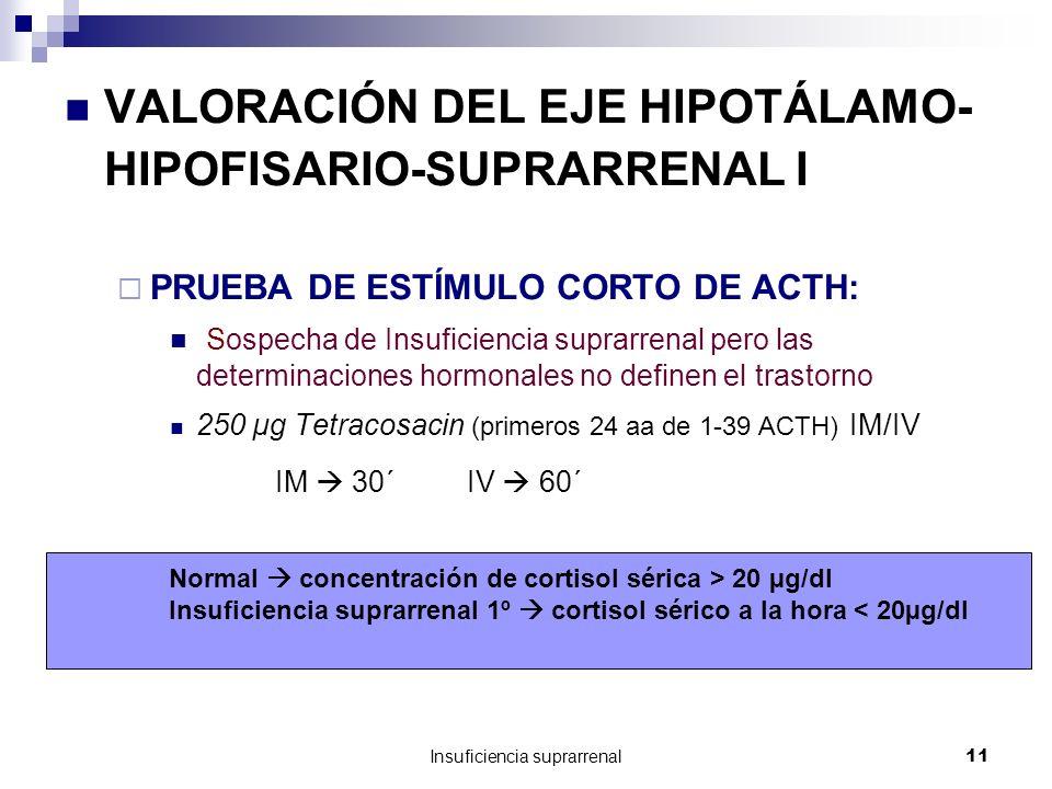 Insuficiencia suprarrenal11 VALORACIÓN DEL EJE HIPOTÁLAMO- HIPOFISARIO-SUPRARRENAL I PRUEBA DE ESTÍMULO CORTO DE ACTH: Sospecha de Insuficiencia suprarrenal pero las determinaciones hormonales no definen el trastorno 250 µg Tetracosacin (primeros 24 aa de 1-39 ACTH) IM/IV IM 30´ IV 60´ Normal concentración de cortisol sérica > 20 µg/dl Insuficiencia suprarrenal 1º cortisol sérico a la hora < 20µg/dl