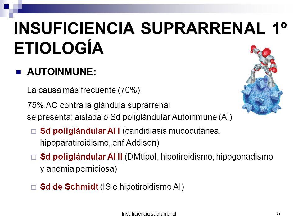 Insuficiencia suprarrenal5 INSUFICIENCIA SUPRARRENAL 1º ETIOLOGÍA AUTOINMUNE: La causa más frecuente (70%) 75% AC contra la glándula suprarrenal se presenta: aislada o Sd poliglándular Autoinmune (AI) Sd poliglándular AI I (candidiasis mucocutánea, hipoparatiroidismo, enf Addison) Sd poliglándular AI II (DMtipoI, hipotiroidismo, hipogonadismo y anemia perniciosa) Sd de Schmidt (IS e hipotiroidismo AI)