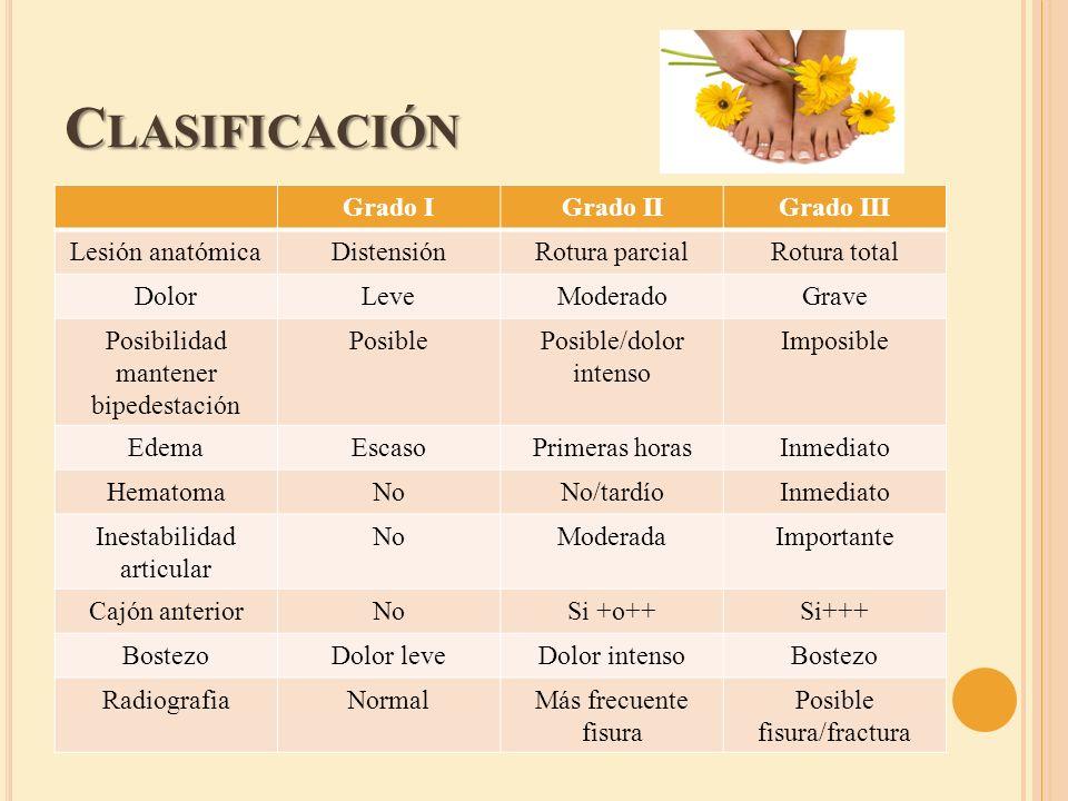 C LASIFICACIÓN Grado IGrado IIGrado III Lesión anatómicaDistensiónRotura parcialRotura total DolorLeveModeradoGrave Posibilidad mantener bipedestación