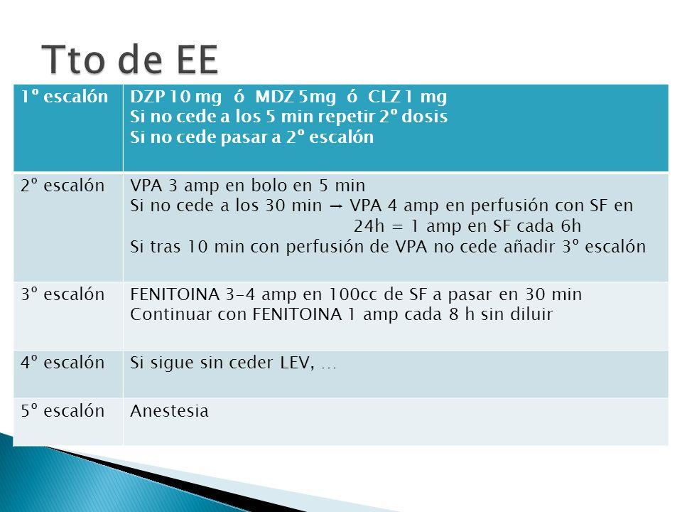 1º escalónDZP 10 mg ó MDZ 5mg ó CLZ 1 mg Si no cede a los 5 min repetir 2º dosis Si no cede pasar a 2º escalón 2º escalónVPA 3 amp en bolo en 5 min Si no cede a los 30 min VPA 4 amp en perfusión con SF en 24h = 1 amp en SF cada 6h Si tras 10 min con perfusión de VPA no cede añadir 3º escalón 3º escalónFENITOINA 3-4 amp en 100cc de SF a pasar en 30 min Continuar con FENITOINA 1 amp cada 8 h sin diluir 4º escalónSi sigue sin ceder LEV, … 5º escalónAnestesia