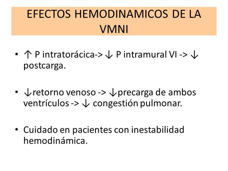 EFECTOS HEMODINAMICOS DE LA VMNI P intratorácica-> P intramural VI -> postcarga. retorno venoso -> precarga de ambos ventrículos -> congestión pulmona