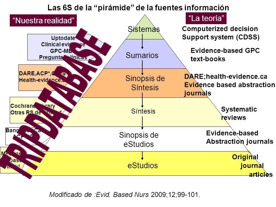 eStudios Sumarios Sinopsis de Síntesis Sinopsis de eStudios Sistemas Las 6S de la pirámide de la fuentes información Nuestra realidad Evidence-based G