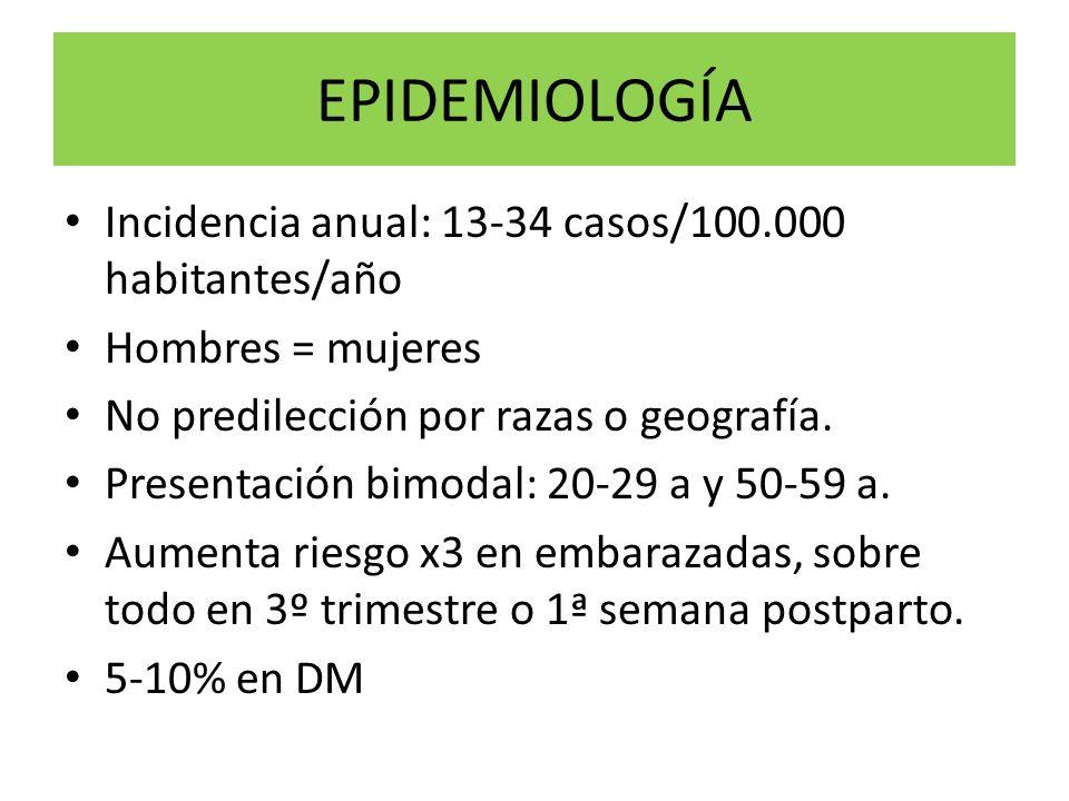 EPIDEMIOLOGÍA Incidencia anual: 13-34 casos/100.000 habitantes/año Hombres = mujeres No predilección por razas o geografía. Presentación bimodal: 20-2
