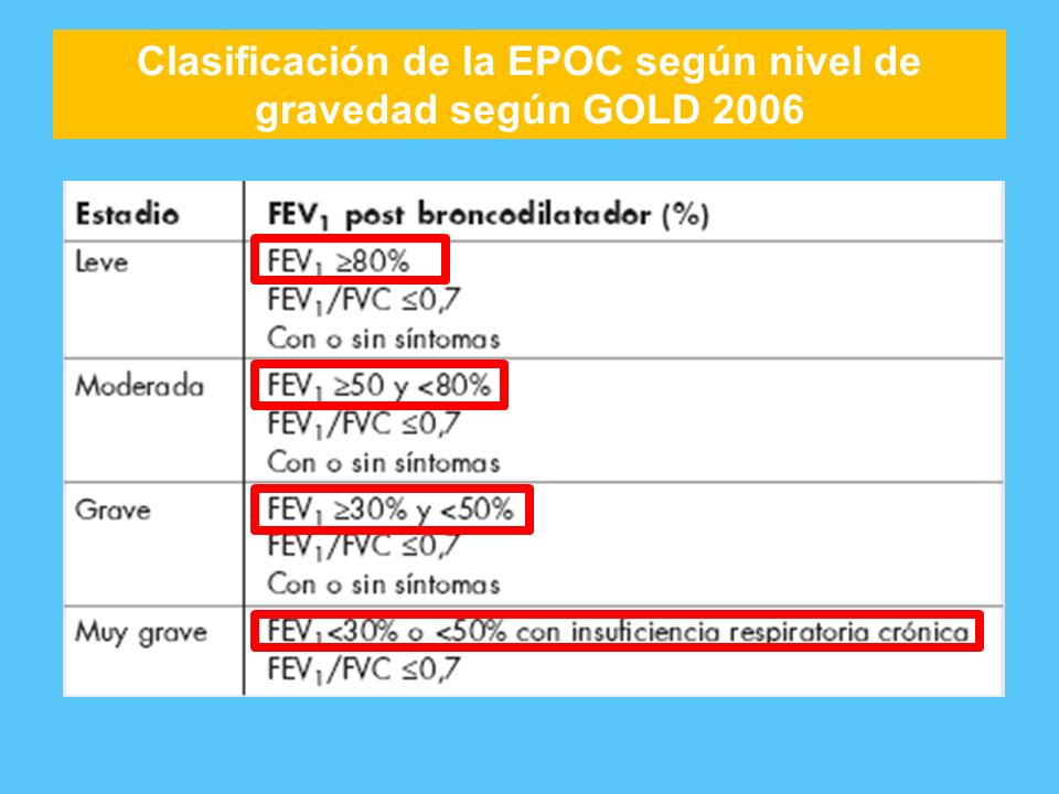 Clasificación de la EPOC según nivel de gravedad según GOLD 2006
