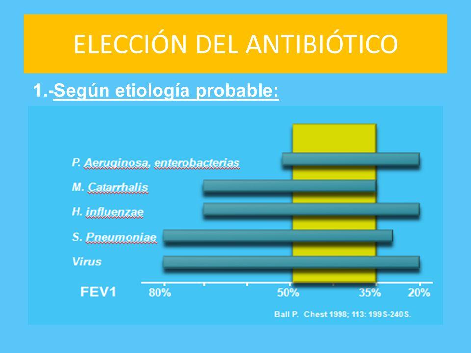 ELECCIÓN DEL ANTIBIÓTICO 1.-Según etiología probable: