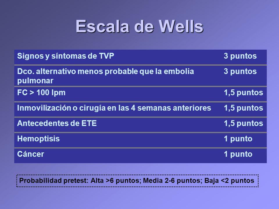 Escala de Wells Signos y síntomas de TVP3 puntos Dco. alternativo menos probable que la embolia pulmonar 3 puntos FC > 100 lpm1,5 puntos Inmovilizació