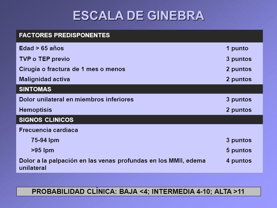 ESCALA DE GINEBRA FACTORES PREDISPONENTES Edad > 65 años1 punto TVP o TEP previo3 puntos Cirugía o fractura de 1 mes o menos2 puntos Malignidad activa
