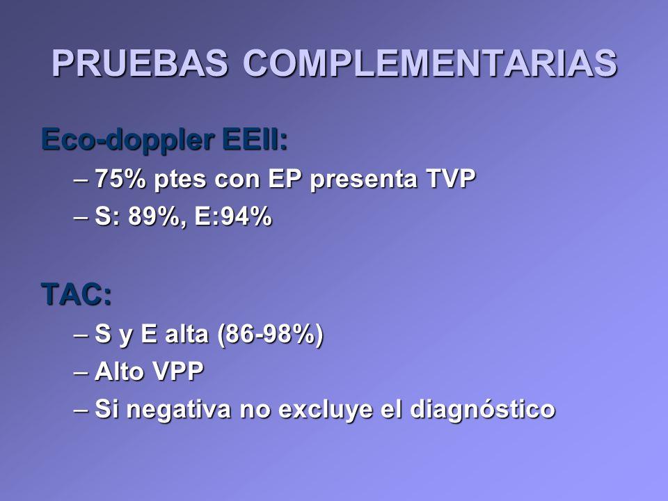 Eco-doppler EEII: –75% ptes con EP presenta TVP –S: 89%, E:94% TAC: –S y E alta (86-98%) –Alto VPP –Si negativa no excluye el diagnóstico PRUEBAS COMP