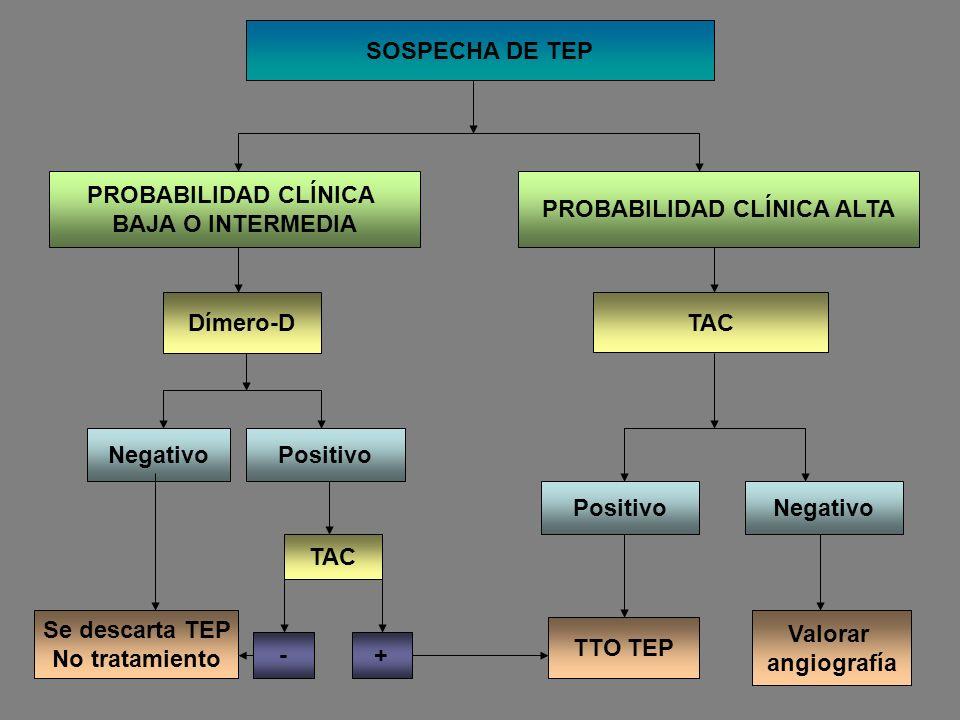 SOSPECHA DE TEP PROBABILIDAD CLÍNICA BAJA O INTERMEDIA PROBABILIDAD CLÍNICA ALTA Dímero-D TAC Negativo Positivo Se descarta TEP No tratamiento TTO TEP