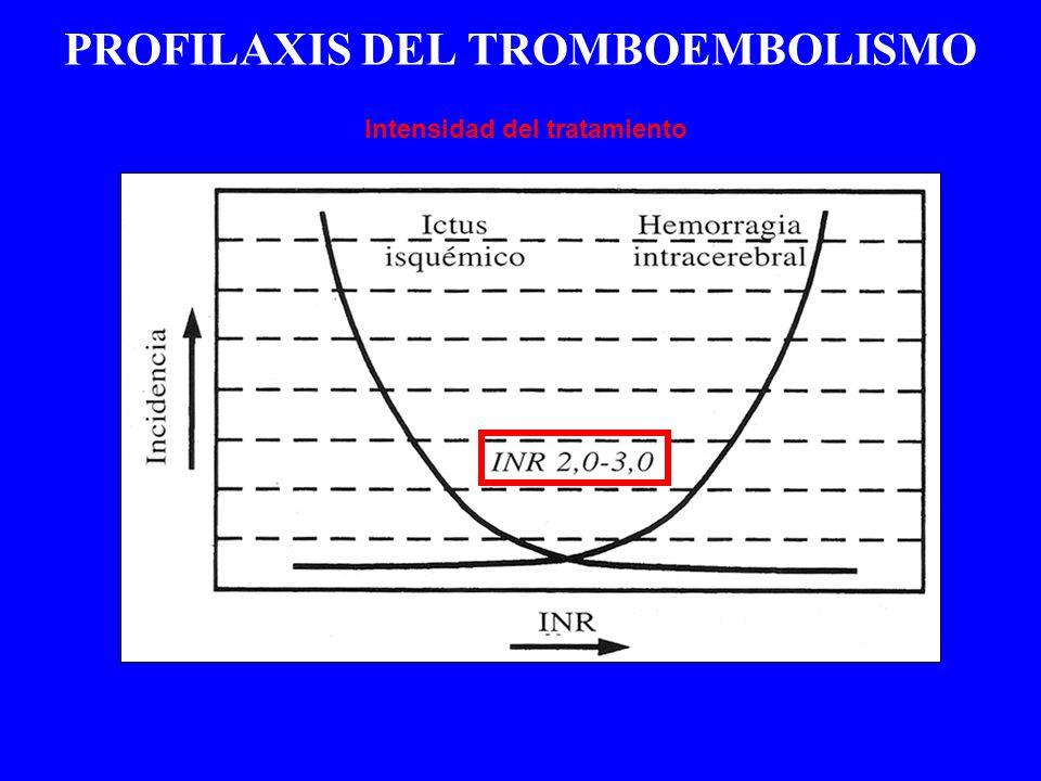 PROFILAXIS DEL TROMBOEMBOLISMO Intensidad del tratamiento
