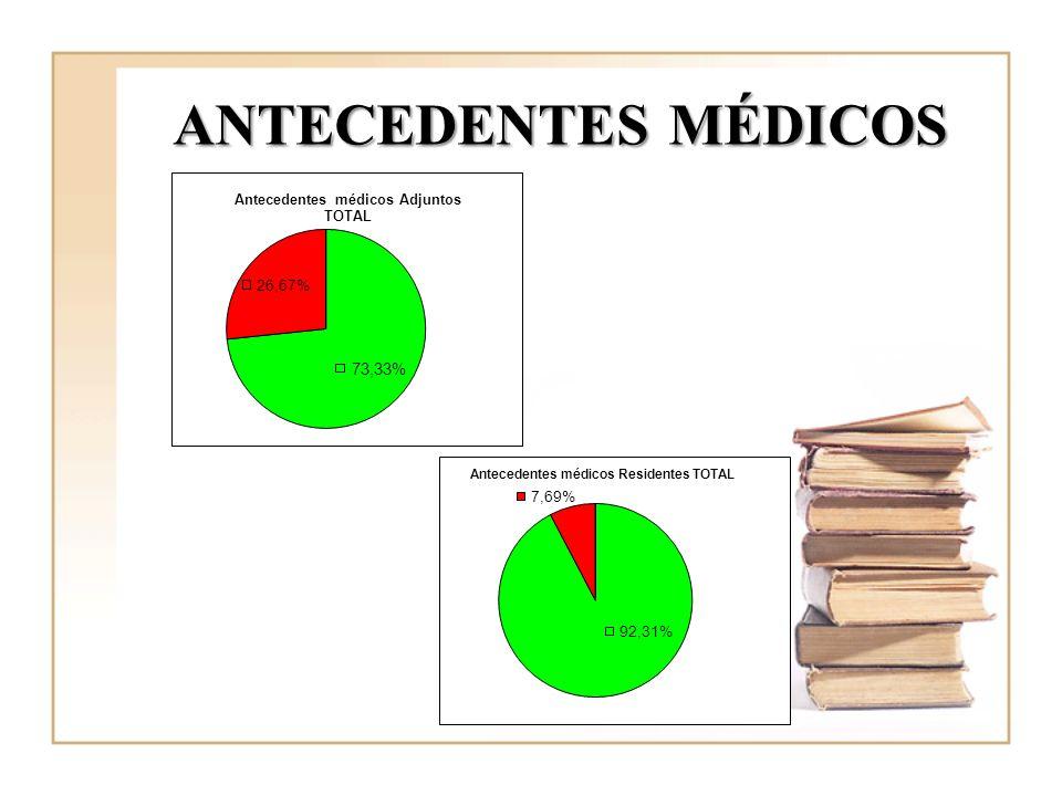 ANTECEDENTES MÉDICOS