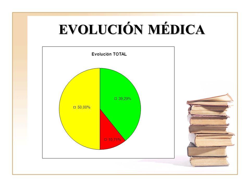 EVOLUCIÓN MÉDICA