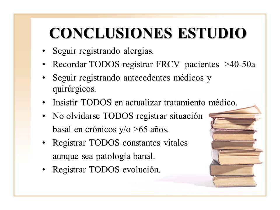 CONCLUSIONES ESTUDIO Seguir registrando alergias. Recordar TODOS registrar FRCV pacientes >40-50a Seguir registrando antecedentes médicos y quirúrgico