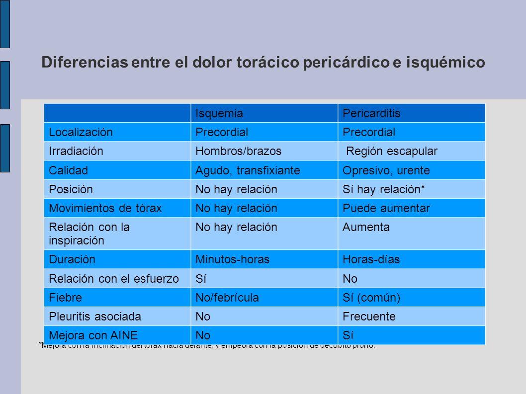 Diferencias entre el dolor torácico pericárdico e isquémico *Mejora con la inclinación del tórax hacia delante, y empeora con la posición de decúbito