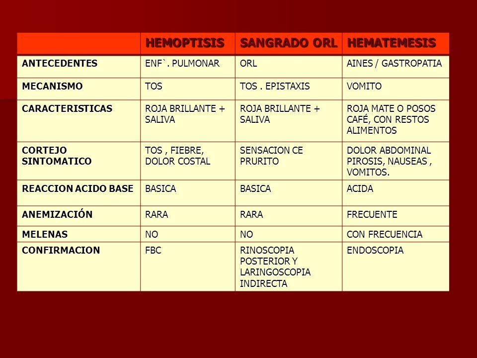 HEMOPTISIS SANGRADO ORL HEMATEMESIS ANTECEDENTES ENF`. PULMONAR ORL AINES / GASTROPATIA MECANISMOTOS TOS. EPISTAXIS VOMITO CARACTERISTICAS ROJA BRILLA