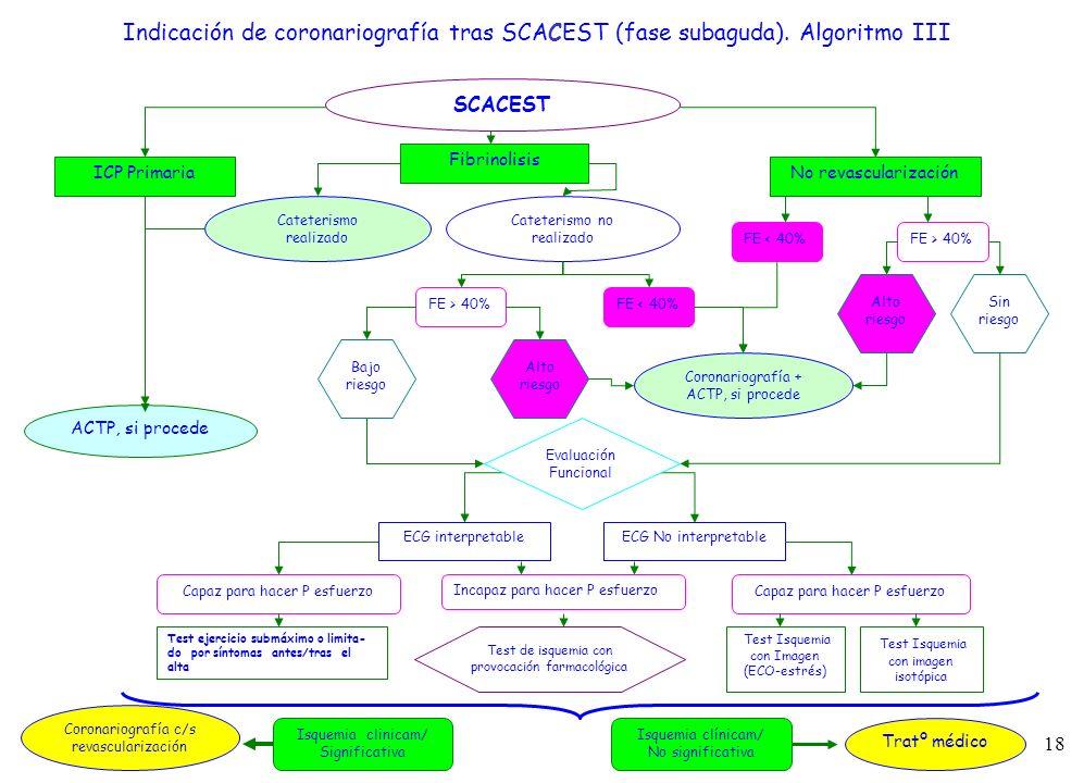 18 SCACEST ICP Primaria Fibrinolisis No revascularización Cateterismo realizado Cateterismo no realizado FE > 40%FE < 40% Bajo riesgo Alto riesgo FE <