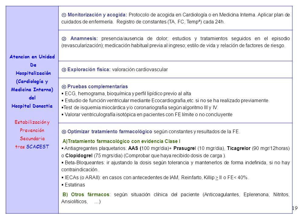 19 7 Atencion en Unidad De Hospitalización (Cardiología y Medicina Interna) del Hospital Donostia Estabilización y Prevención Secundaria tras SCACEST