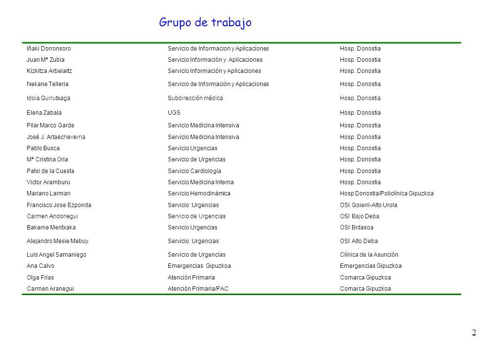 2 14 Grupo de trabajo Iñaki DorronsoroServicio de Informacion y AplicacionesHosp. Donostia Juan Mª ZubiaServicio Información y AplicacionesHosp. Donos