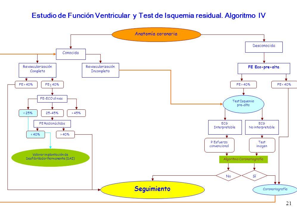21 Anatomía coronaria Conocida Desconocida Revascularización Completa Revascularización Incompleta FE > 40%FE < 40% FE Eco-pre-alta FE > 40%FE < 40% T