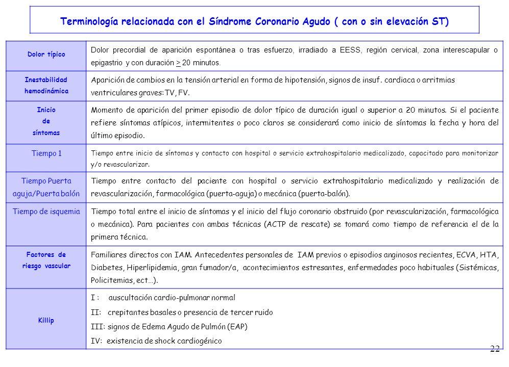 22 Terminología relacionada con el Síndrome Coronario Agudo ( con o sin elevación ST) Dolor típico Dolor precordial de aparición espontánea o tras esf