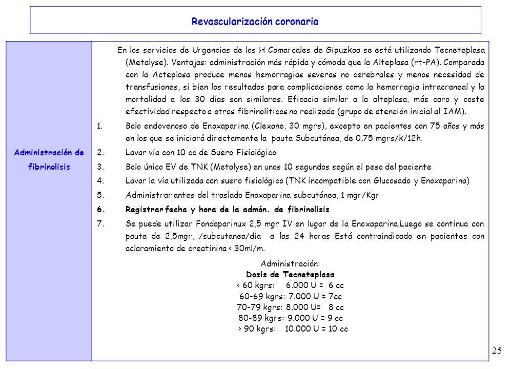 25 Revascularización coronaria Administración de fibrinolisis En los servicios de Urgencias de los H Comarcales de Gipuzkoa se está utilizando Tecnete