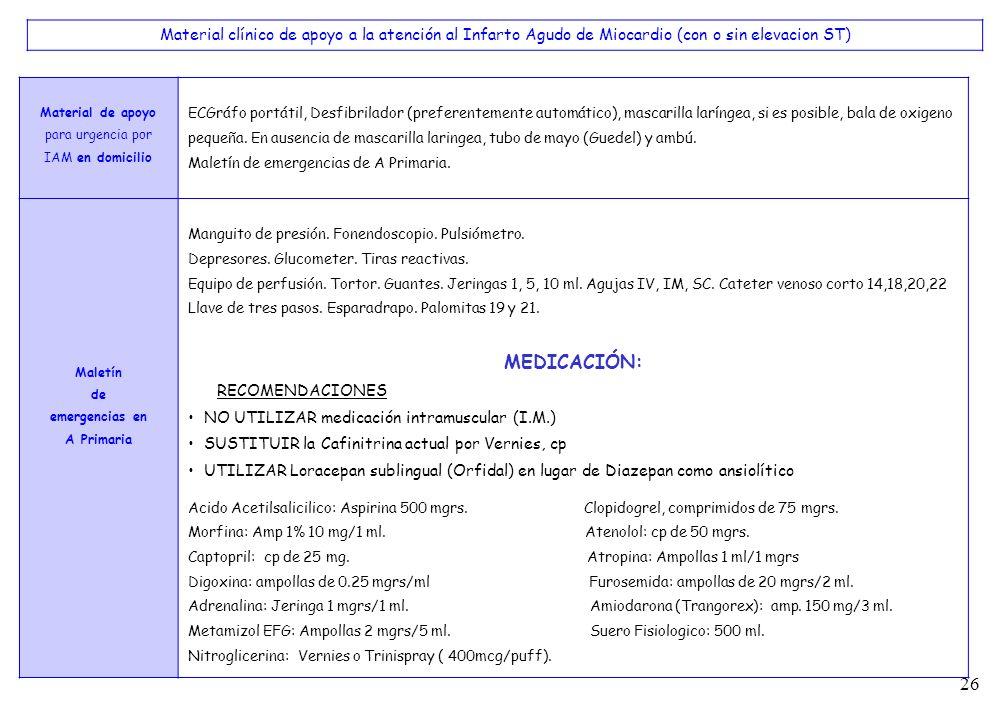 26 Material de apoyo para urgencia por IAM en domicilio ECGráfo portátil, Desfibrilador (preferentemente automático), mascarilla laríngea, si es posib