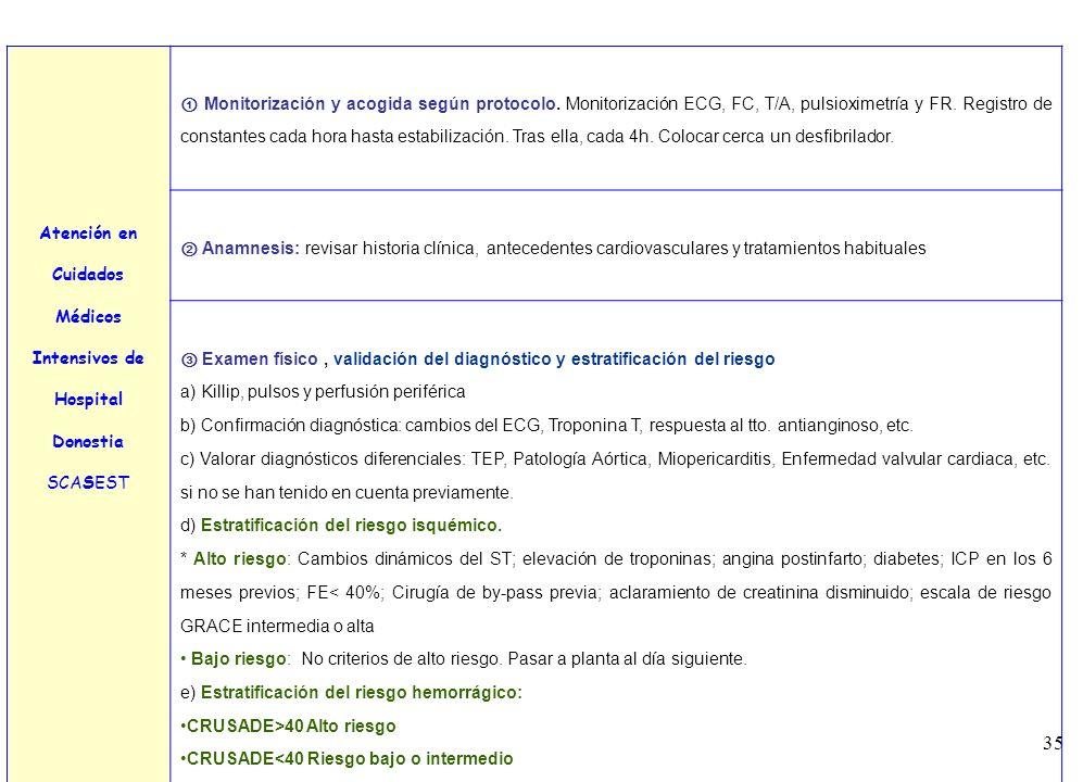 35 Atención en Cuidados Médicos Intensivos de Hospital Donostia SCASEST Monitorización y acogida según protocolo. Monitorización ECG, FC, T/A, pulsiox