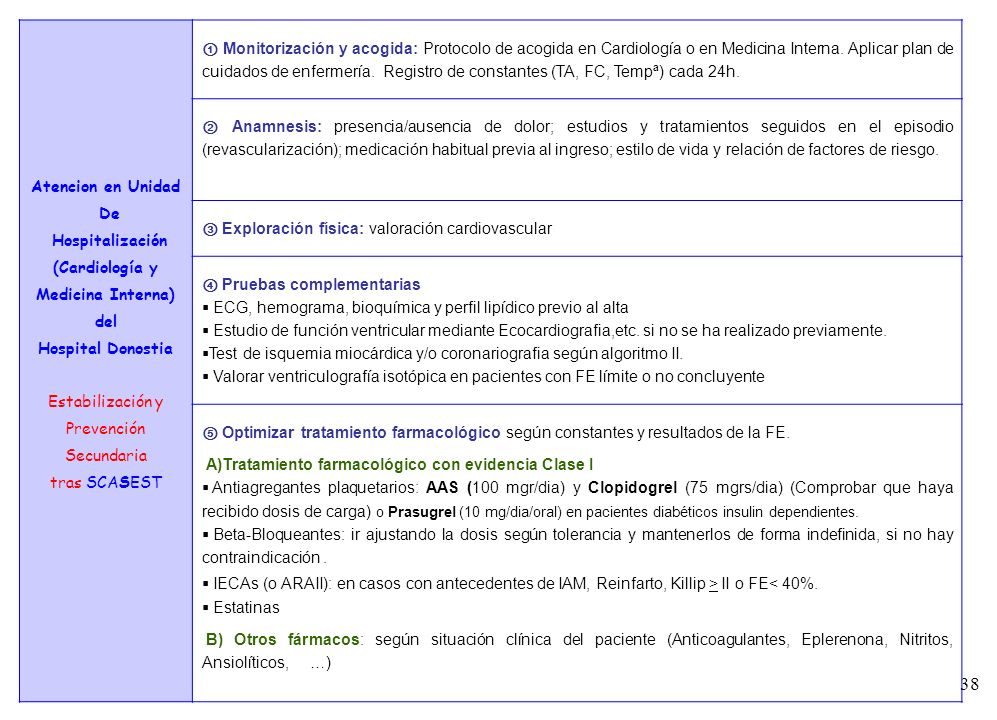 38 7 Atencion en Unidad De Hospitalización (Cardiología y Medicina Interna) del Hospital Donostia Estabilización y Prevención Secundaria tras SCASEST